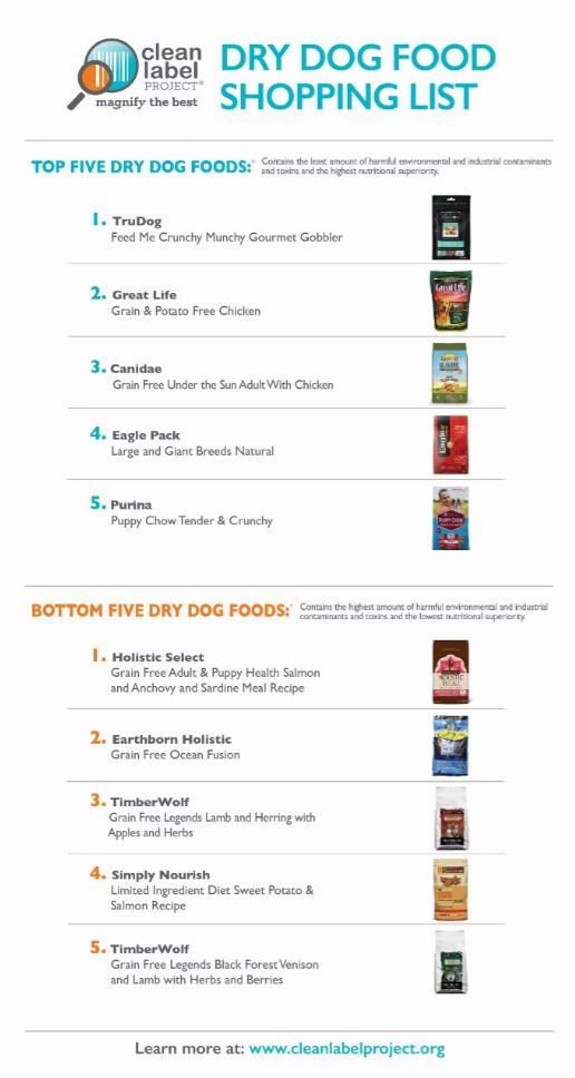 Dog and cat food clean label project printable pdf shopping list forumfinder Images