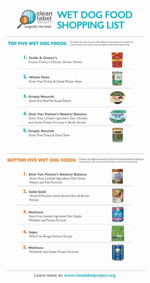 Dog And Cat Food Clean Label Project