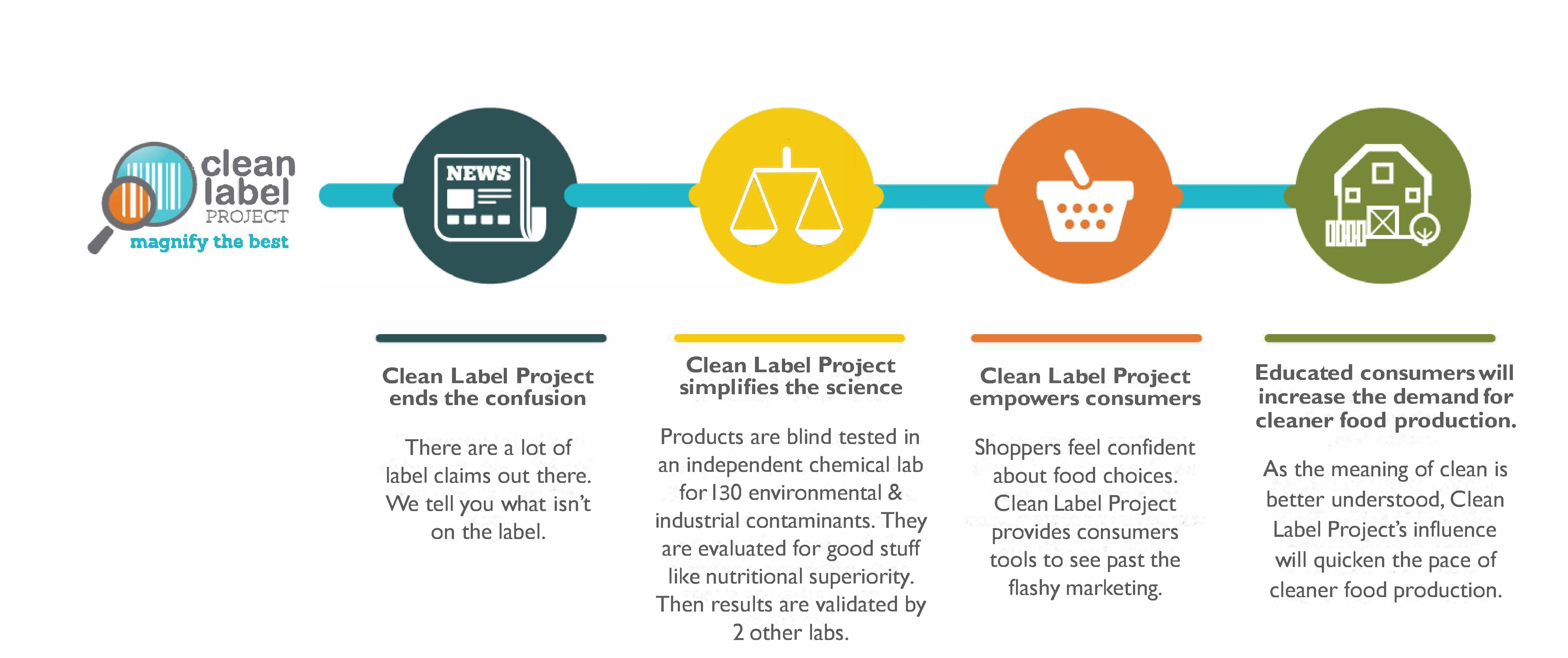 Methodology - Clean Label Project